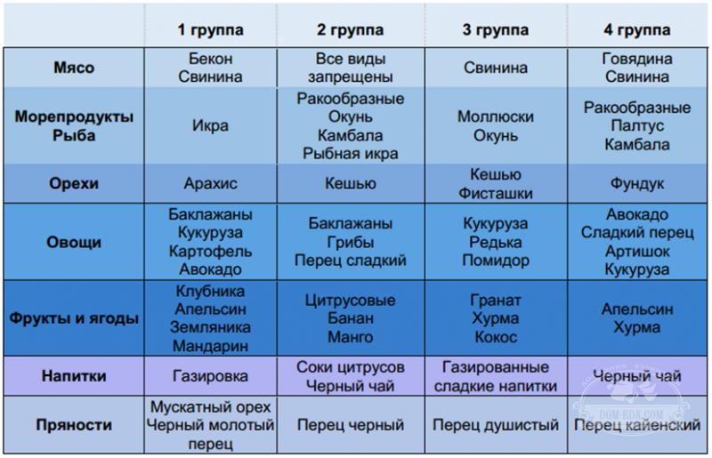 Диета по группе крови таблицы продуктов для каждой группы крови.