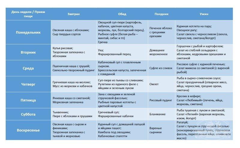 Гипоаллергенные овощи – Про гипоаллергенную диету – продукты ... | 494x800