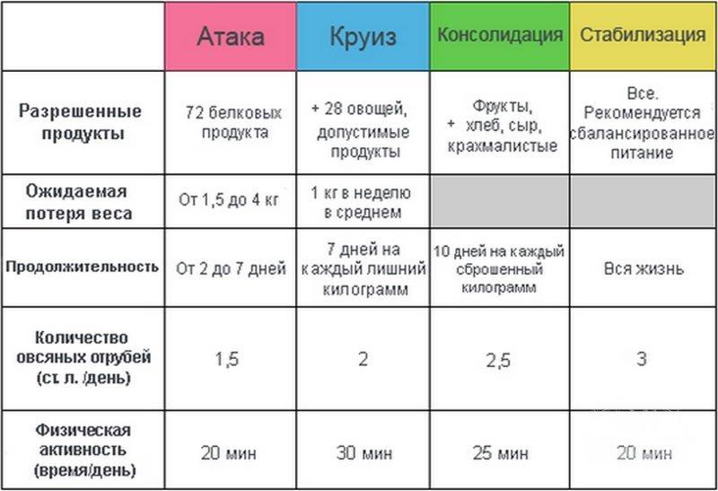 диета дюкана подробное меню на каждый день